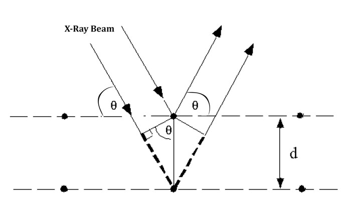 X-ray Crystal diffraction