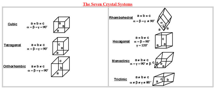 Seven Crystal System Shapes